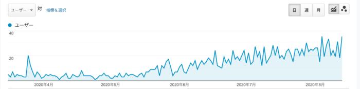 ブログは100記事書けば伸びる?【経験談】