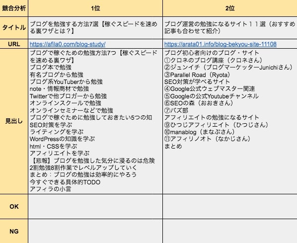 競合分析の表(手順②)